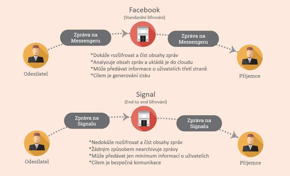 Schéma fungování aplikace Signal v porovnání s Messengerem. Autor: Pavel Hanosek